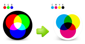 RGB to CMYK conversion