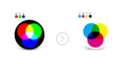 RGB to CMYK